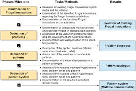 Pattern Of Organization Examples Interesting Decoration
