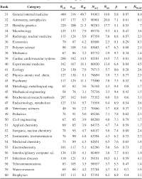 Citation Analysis Of Scientific Categories Semantic Scholar