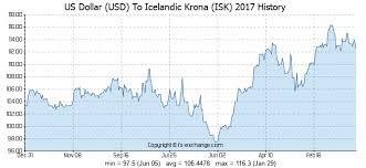 Us Dollar Usd To Icelandic Krona Isk History Foreign