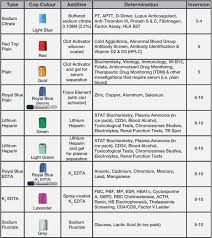 The Order Of Draw In Phlebotomy Charts