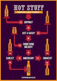 Hot Sauce 101 Best Hot Sauces For Your Fridge Gentlemint Blog