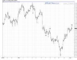 Us Dollar Futures Intraday Bear Rally Review Elliott Wave 5 0