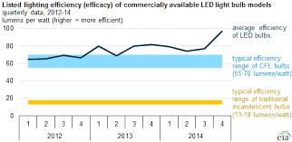 led light bulbs keep improving in