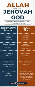 72 Best Articles Images In 2019 Christian Apologetics End