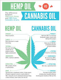 types of medical cannabis oil