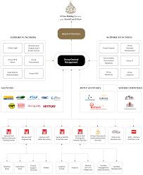 Organisation Chart Al Nasr Holding Co
