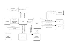 Value Streams Context Maps And Process Maps Ashridge On Operating