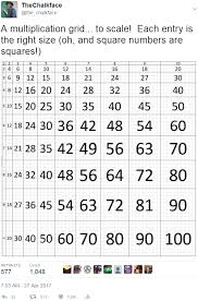 The True Scale Multiplication Grid The Chalkface Blog