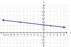 use the point slope formula to find the equation of the line passing through the two points