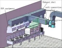Smoke Ventilation Design Kitchen Ventilation System Design Pinterest The World39s