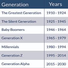 Generation Z Is Here Are You Ready The Avilar Blog