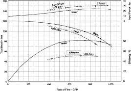 How Viscosity Affects Pumping