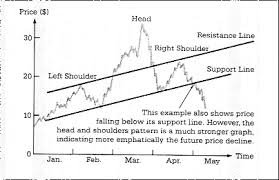 Technical Indicators And Charting Patterns