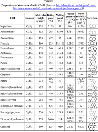 Benzo Strength Comparison Chart Characterisation Of Solvent Extractable Organic Constituents