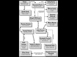 Character analysis john proctor crucible IMDb