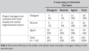 motivation in project management leadership perspective motivation difficulty in last project and opinion about the project manager s ability to motivate the team