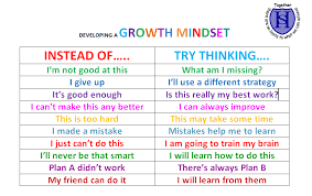 Fixed Vs Growth Mindset Chart These Words Help People Develop Growth Mindsets Hrzone