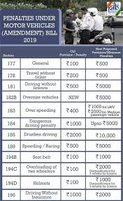 Road Safety Chart In India Traffic Rules Get Stricter Across India Forgetting Your
