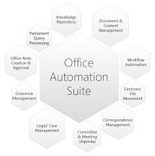 advantages of office automation. advantages of office automation i