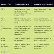 Coax Cable Loss Chart Tips For Coaxial Cable Wiring The Family Handyman