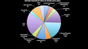 Pie Chart Of College Majors After Graduation Department Of History