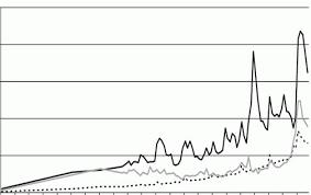 Дипломная работа Банковская система России Анализ становления и  Рис 2 2 Динамика направления выделенных государством средств