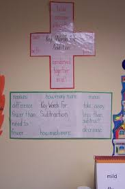 Addition And Subtraction Key Words Anchor Chart 20 Subtracting Words Pictures And Ideas On Weric