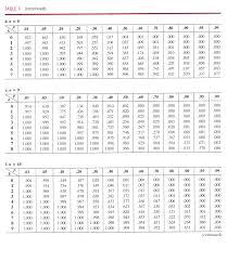 Binomial Chart Cumulative Binomial Table How To Use