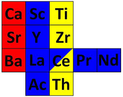 Cerium; <b>Crystal</b> Structure and Position in The Periodic <b>Table</b> ...