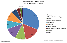 Equity Charts India The Major Sectors Of The Indian Equity Market Market Realist