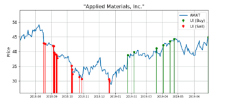 Applied Materials Shares Are Alerting Big Buy Demand