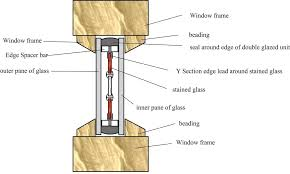 stained glass encapsulation double glazing triple glazing diagram