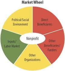 Community Influences Understanding Nonprofit Markets Non