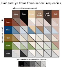 Eye Probability Chart Hair And Eye Colour Combination Frequencies Eye Color