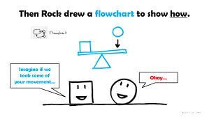Rock Flow Chart Then Rock Drew A Flowchart