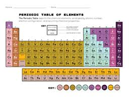 Printable Periodic Table Worksheet Education Com