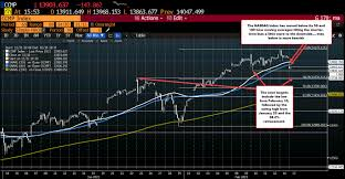 Nasdaq shows a little crack in the bullish bias