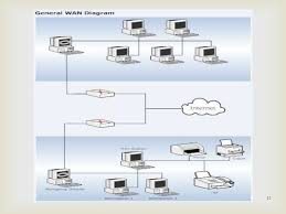 pictorial wiring diagram images related post of network diagram ppt