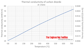 Co2 Pressure Temperature Chart Psi Carbon Dioxide Thermal Conductivity