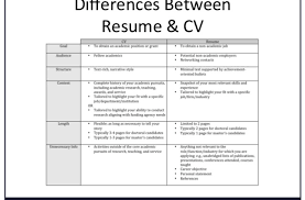 Difference Between Cv And Resume Difference Between Cv And Resume In Canada India Bio Data Template 20