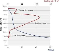 Brine Water Freezing Point Chart Cooling Curve An Overview Sciencedirect Topics