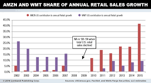 Wmt Stock This Chart Should Keep Wal Mart Shareholders Up