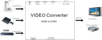 hdmi to av rca composite cvbs video converter downscaler hdmi to av converter installation diagram
