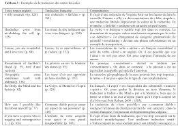 La Créativité Dans La Traduction Française Du Livre De Développement
