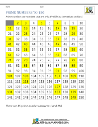 Prime Composite Anchor Chart Prime Numbers Chart