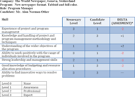 Example Of Management Skills Roles Responsibilities And Skills In Program Management