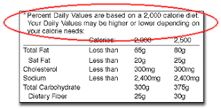 footnote of label indicating quanies of total fat saturated fat cholesterol sodium