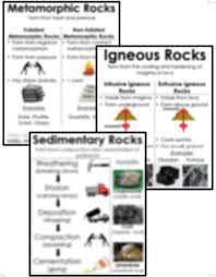 Metamorphic Rock Chart Igneous Sedimentary And Metamorphic Rock Posters Anchor Charts Bundle