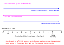 H Nmr Chemical Shift Chart How To Interpret Nmr Spectra