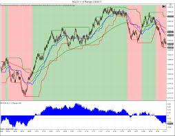 Ht Chart Ht Trading 3 8 11 Nq Chart